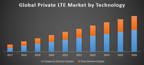 Global-Private-LTE-Market.png