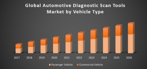Global-Automotive-Diagnostic-Scan-Tools-Market.png