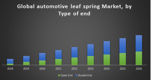 Global-Automotive-Leaf-Spring-Market.png