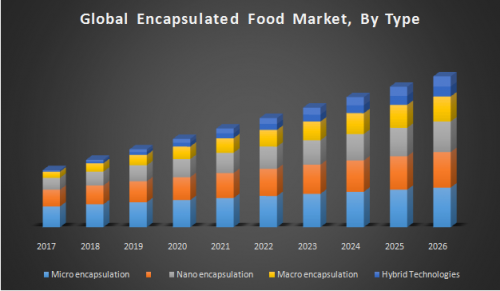 Global-Encapsulated-Food-Market.png