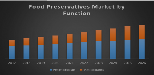 Global-Food-Preservatives-Market.png