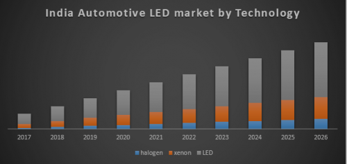 India-Automotive-LED-Market.png