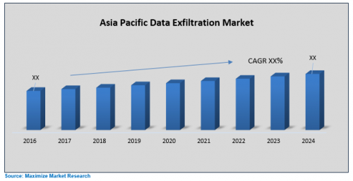 Asia-Pacific-Data-Exfiltration-Market.png