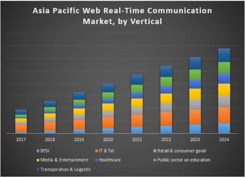 Asia-Pacific-Web-Real-Time-Communication-Market-1.png