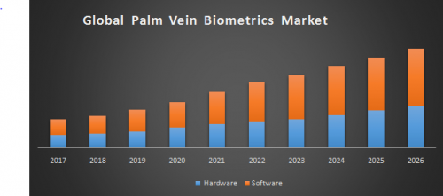 Global-Palm-vein-biometrics-market.png