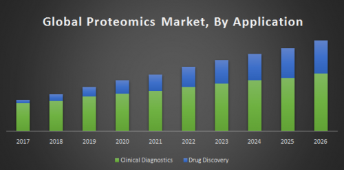 Global-Proteomics-Market.png