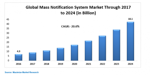 Global-Mass-Notification-System-Market.png