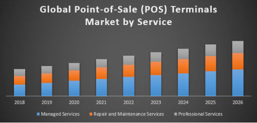Global-Point-of-Sale-Terminals-Market-POS.png