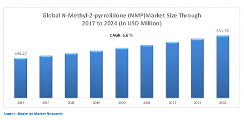 Global-N-Methyl-2-Pyrrolidone-NMP-Market-1.png