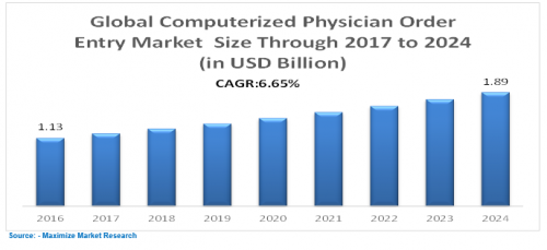 Global-Computerized-Physician-Order-Entry-Market-1.png