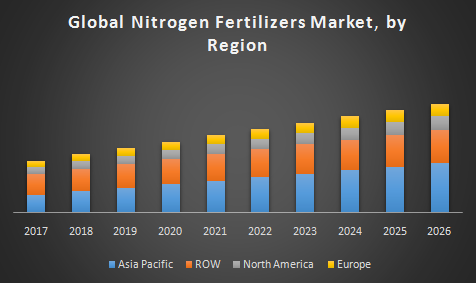 Global-Nitrogen-Fertilizers-Market.png