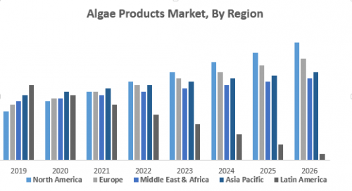 Algae-Products-Market-By-Region.png
