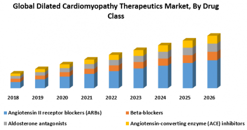 Global-Dilated-Cardiomyopathy-Therapeutics-Market.png