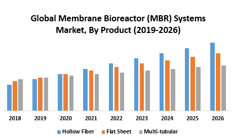Global-Membrane-Bioreactor-MBR-Systems-Market.png