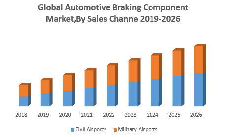Global-Automotive-Braking-Component-MarketBy-Sales-Channel.png