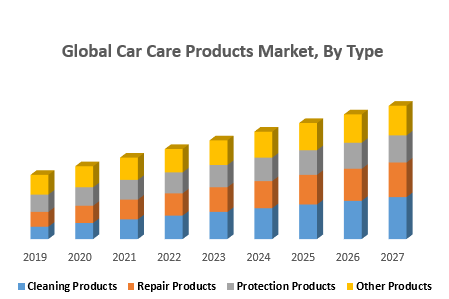 Global-Car-Care-Products-Market-By-Type.png