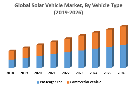 Global-Solar-Vehicle-Market-By-Vehicle-Type.png