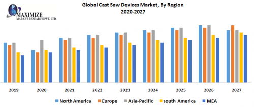 Global-Cast-Saw-Devices-Market-By-Region.png