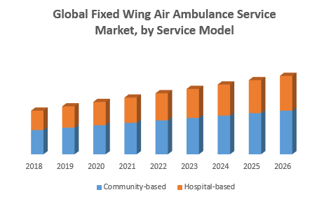 Global-Fixed-Wing-Air-Ambulance-Service-Market-1.png