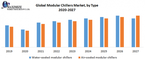 Global-Modular-Chillers-Market-by-Type-1.png
