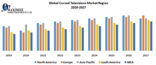 Global-Curved-Televisions-Market-Region.png