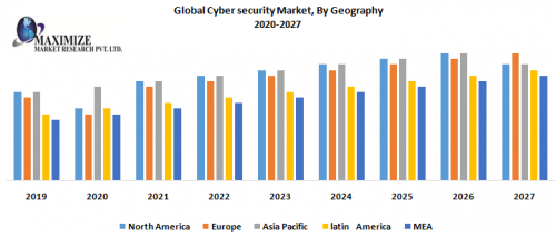 Global-Cyber-security-Market-By-Geography.png