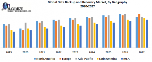 Global-Data-Backup-and-Recovery-Market-By-Geography.png