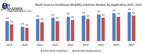 North-America-Healthcare-Mobility-Solutions-Market.png