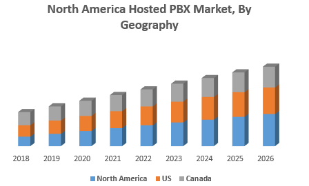 North-America-Hosted-PBX-Market-By-Geography.png