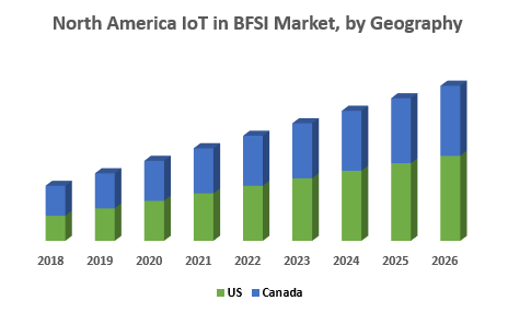 North-America-IoT-in-BFSI-Market-by-Geography-2.png