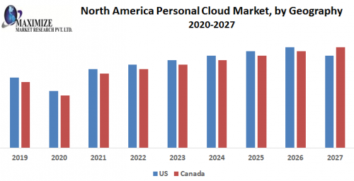 North-America-Personal-Cloud-Market-by-Geography.png