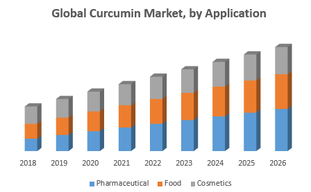 Global-Curcumin-Market-by-Application.png