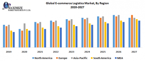 Global-E-commerce-Logistics-Market-By-Region.png