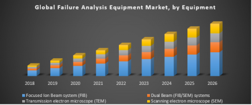 Global-Failure-Analysis-Equipment-Market.png