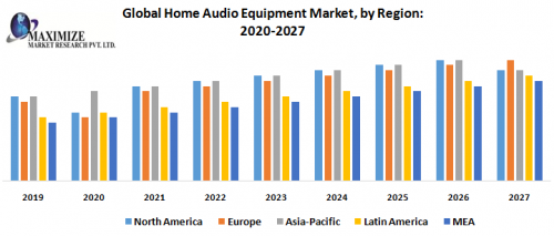 Global-Home-Audio-Equipment-Market-by-Region.png