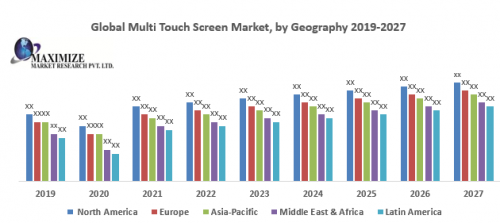 Global-Multi-Touch-Screen-Market.png