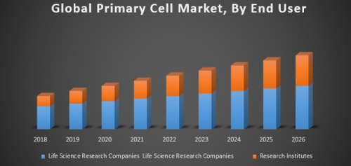 Global-Primary-Cells-Market.png
