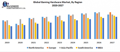 Global-Gaming-Hardware-Market-By-Region.png