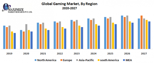 Global-Gaming-Market-By-Region.png