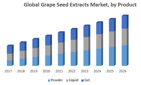 Global-Grape-Seed-Extracts-Market-by-Product.png