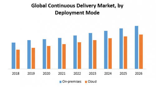Global-Continuous-Delivery-Market.png