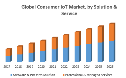Global-consumer-IoT-market.png