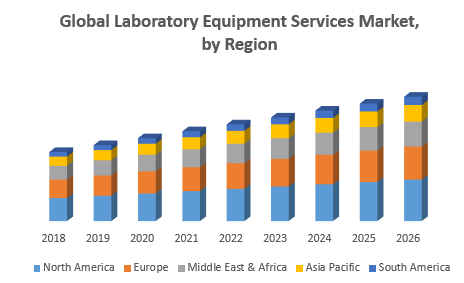 Global-Laboratory-Equipment-Services-Market.png