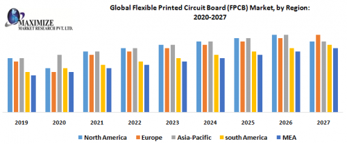 Global-Flexible-Printed-Circuit-Board-FPCB-Market-by-Region.png