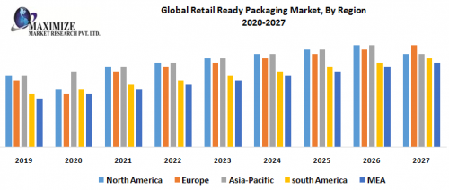 Global-Retail-Ready-Packaging-Market-By-Region-1.png