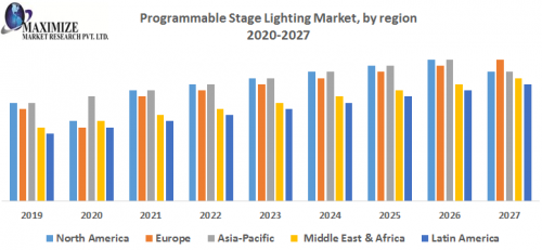Programmable-Stage-Lighting-Market-by-region.png