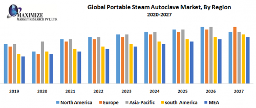 Global-Portable-Steam-Autoclave-Market-By-Region-1.png