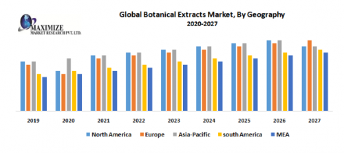 Global-Botanical-Extracts-Market.png