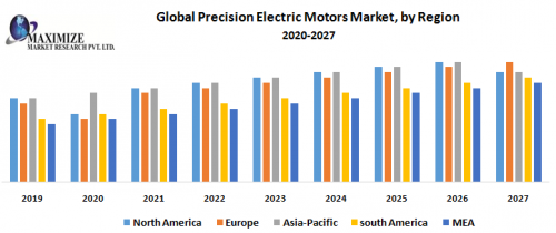 Global-Precision-Electric-Motors-Market-by-Region.png