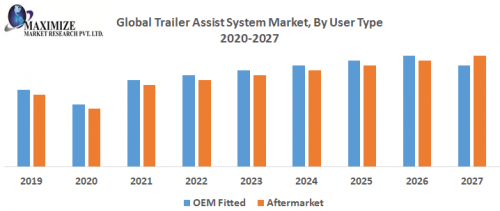 Global-Trailer-Assist-System-Market-By-User-Type.png